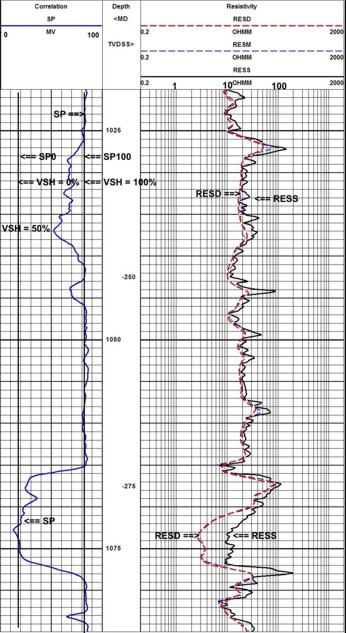 Handbook crain s rules for visual analysis of well logs