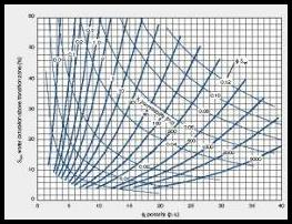 an analysis of porosity and fluid saturations Network and predicting lithofacies at node wells and developing wireline-log analysis  porosity (k-φ), capillary  properties and fluid saturations.