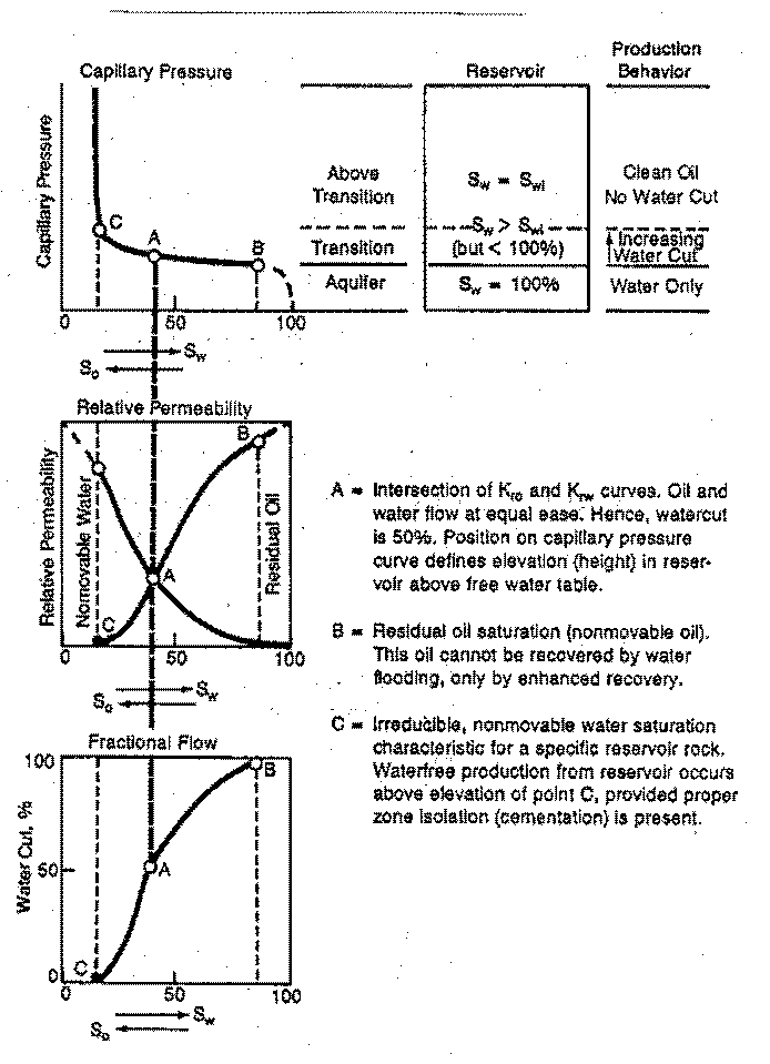 swir is equivalent to the minimum water saturation found from capillary  pressure curves determined from special core analysis