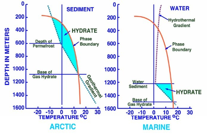 Phase diagram propane hydrate house wiring diagram symbols crain s petrophysical handbook permafrost and gas hydrates rh spec2000 net propane pressure temperature chart butane phase diagram ccuart Image collections