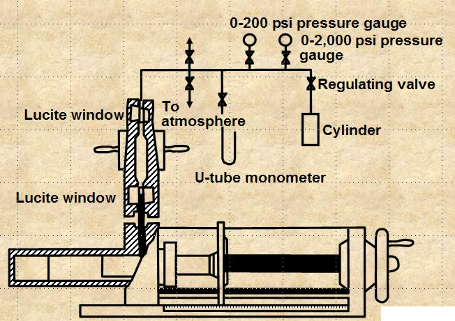 the method is reasonably accurate and takes minutes to hours to get a  complete cap pressure curve  the core sample cannot be re-used