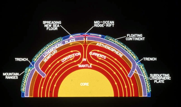 illustration of convection currents that move tectonic plates, creating  rifting, mid-oceanic ridges, and subduction zones